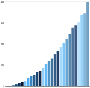 Internet-Growth-by-Year-1995-2022 with prediction for the future